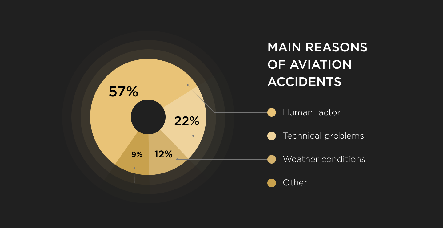 The main causes of aviation accidents