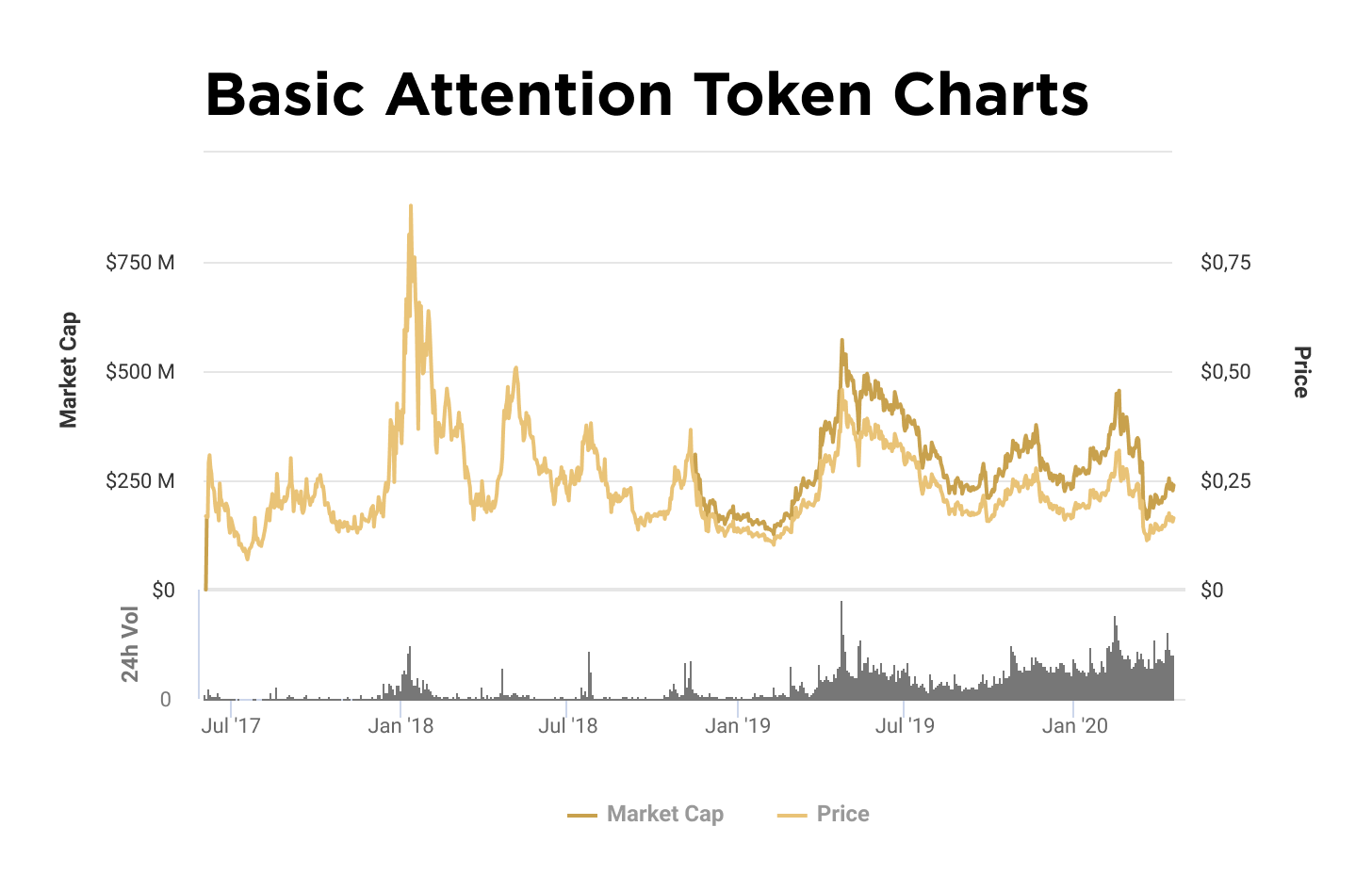 Charts of capitalization and value of BAT token