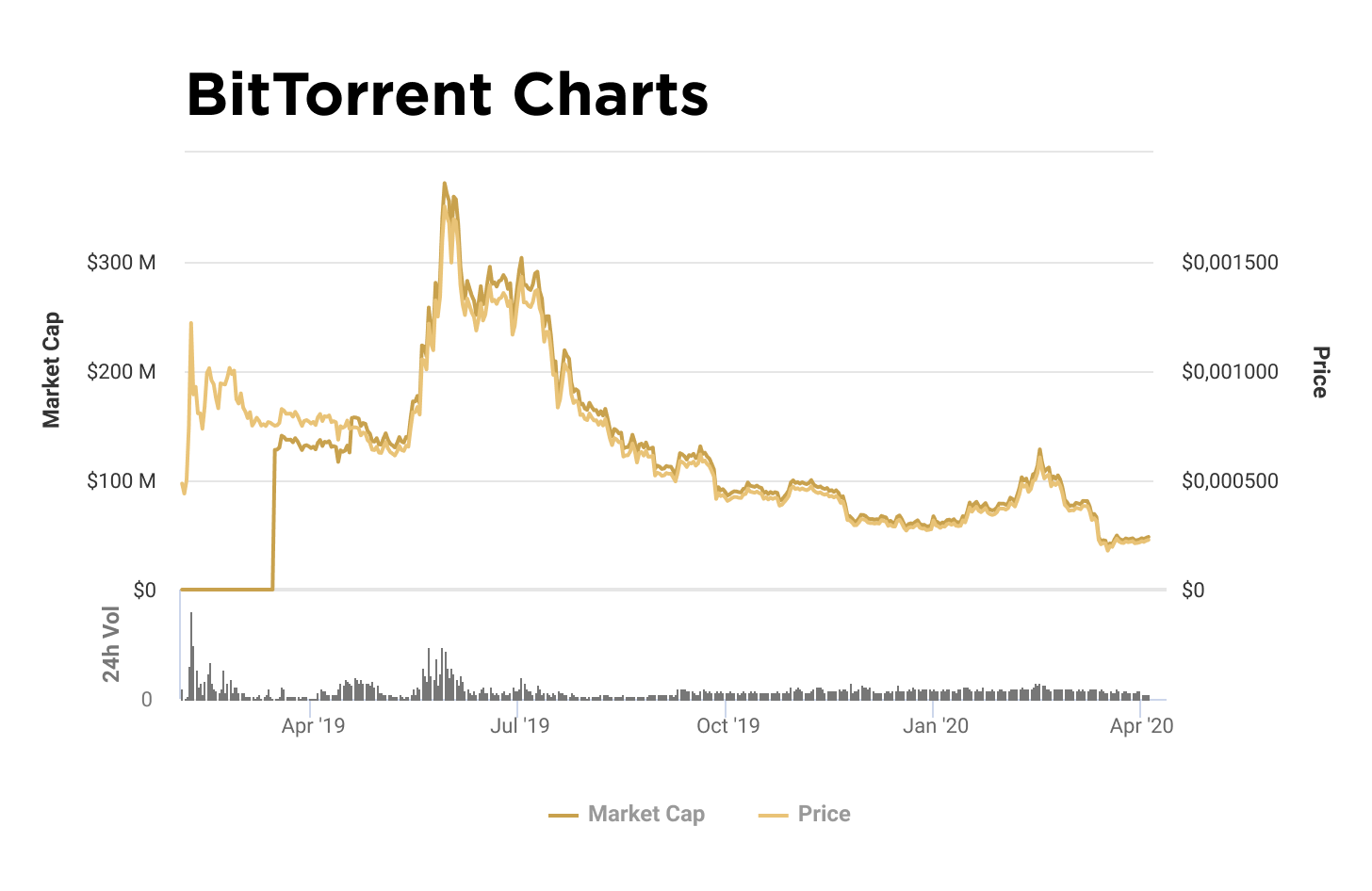 Charts of capitalization and value of BTT token