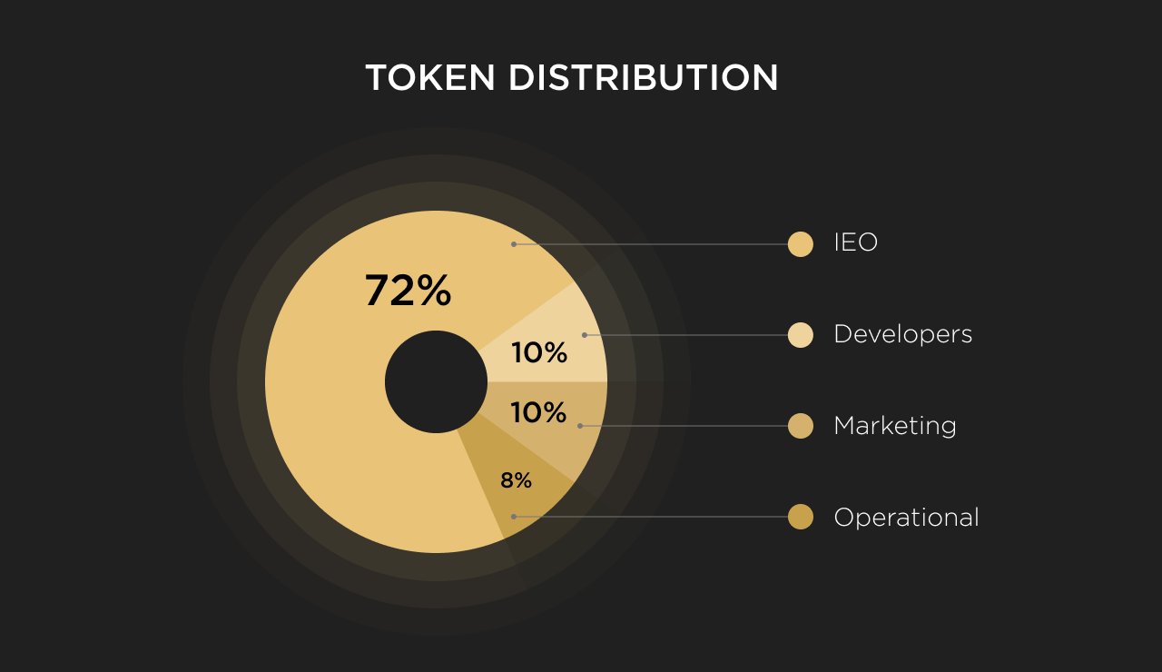 TID token distribution