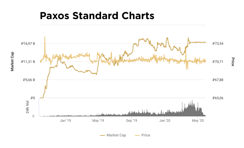 Charts of capitalization and value of PAX token