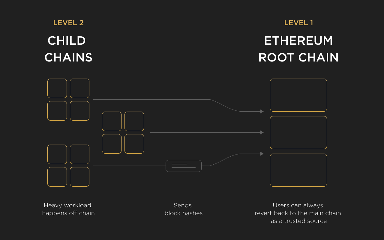Clustering of the blocks of Plasma child chains and their connection with Ethereum chain