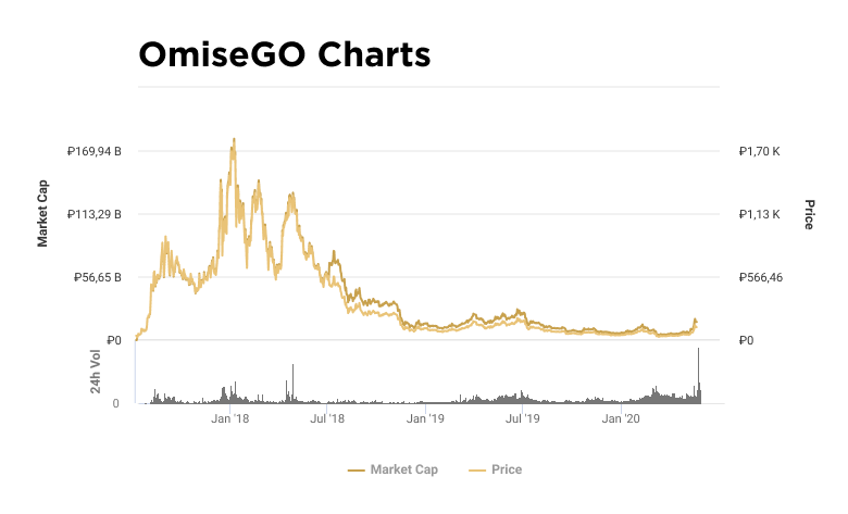 Charts of capitalization and value of OMG token