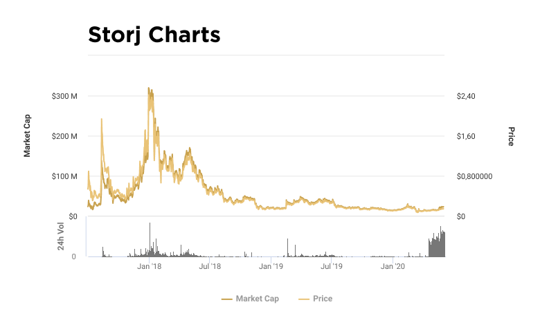 Charts of capitalization and value of STORJ token