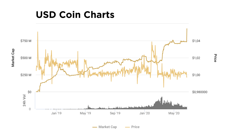 Charts of capitalization and value of USDC token