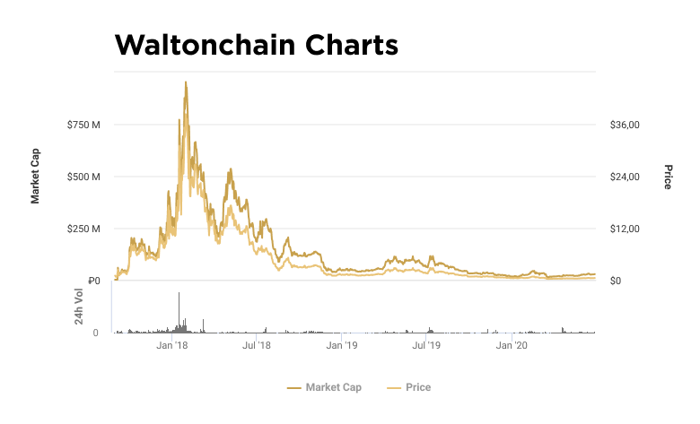 Charts of capitalization and value of WTC token