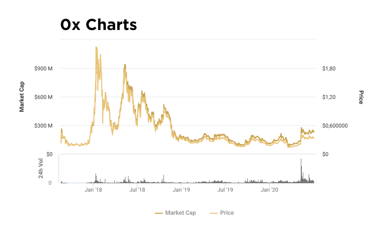 Charts of capitalization and value of ZRX token