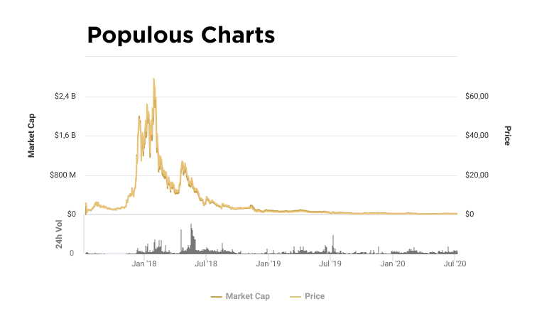Charts of price and capitalization of PPT token