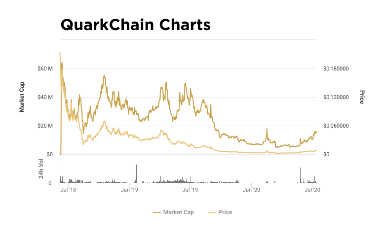 Charts of capitalization and value of QKC token